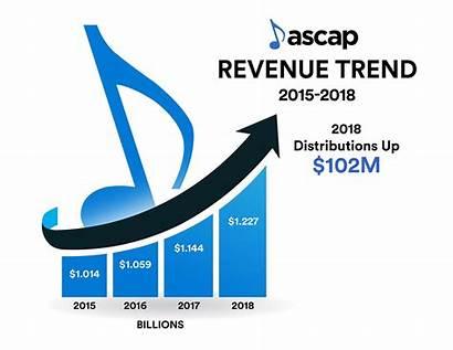 Revenue Chart Ascap Annual Creators Paid Million