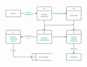 Data Flow Diagram Symbols  Types  And Tips