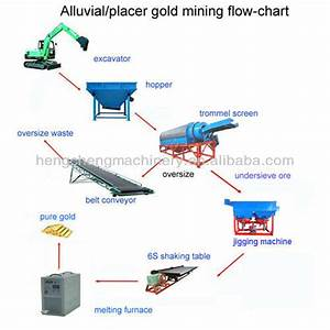 Placer Gold Production Process Flow Chart Designed By