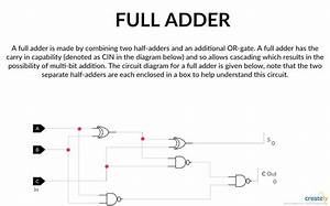 Full Adder Logic Gate Circuit Diagram Template  Logic