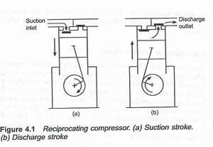 Basics Of Main Air Compressor On Board Ship
