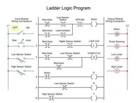 Controlling Water Level The Plc Ladder Logic Program