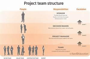 Project Management Training  U2013 Ram Education