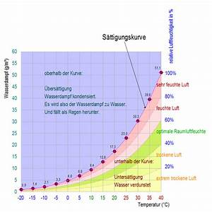 Luftfeuchtigkeit In Wohnräumen Tabelle : luftfeuchtigkeit geometrys jimdo page ~ Lizthompson.info Haus und Dekorationen