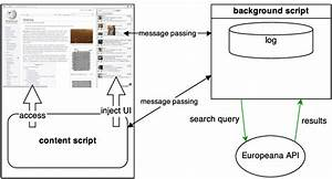 Architecture Of The Google Chrome Extension Prototype