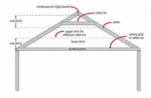 Metal Roofing  Rafters Metal Roof