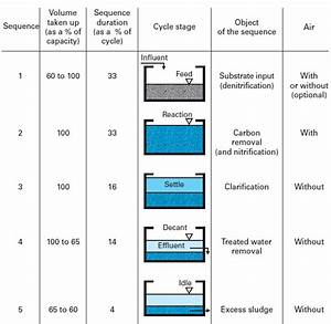 Sequencing Batch Reactor Process
