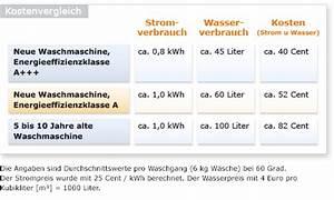 Wie Reinigt Man Eine Waschmaschine : ratgeber waschmaschinen elektro gro ger te ~ Markanthonyermac.com Haus und Dekorationen