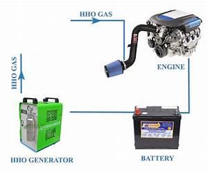 Kit Hho Voiture : conomie de carburant kit hho cellule g n rateur d 39 hydrog ne pour camions buy g n rateur d ~ Nature-et-papiers.com Idées de Décoration