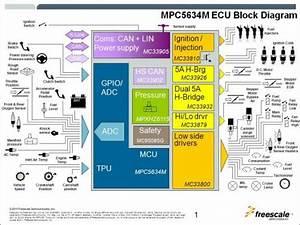 Uc790 Ub3d9 Ucc28  Uc8fc Uc694 Uad6c Uc131 Uc694 Uc18c Ecu Uc640 Can  Ub4f1 Uc758  Ud1b5 Uc2e0 Uae30 Uc220