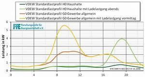 Stromverbrauch 3 Personen Berechnen : standardlastprofile f r kunden mit ~ Themetempest.com Abrechnung