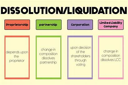 Liquidation Process Dissolution Understand Every Guide Owner