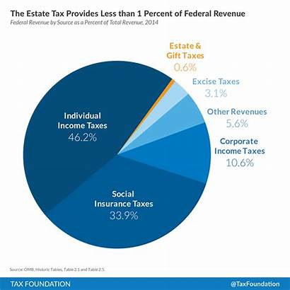 Tax Federal Revenue Estate Percent Death Total