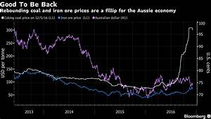 RBA Holds Key Rate as Commodity Upswing Outweighs Slowdown ...