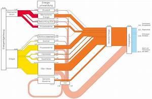 Iso50001  U2013 Sankey Diagrams