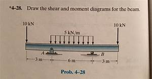 Draw The Shear And Moment Diagrams For The Beam