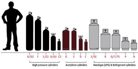 cylinder information boc australia  member