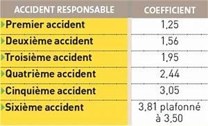 Franchise Assurance Accident Responsable : comment calculer son bonus malus de son assurance auto ~ Gottalentnigeria.com Avis de Voitures