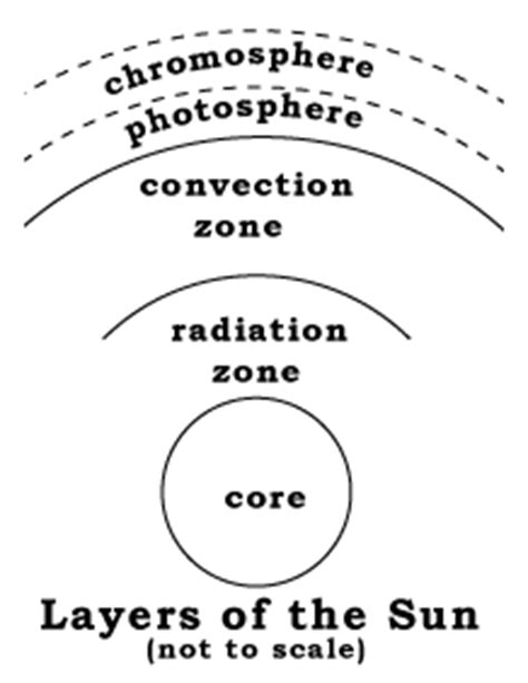 layers of the venus worksheet the sun and science