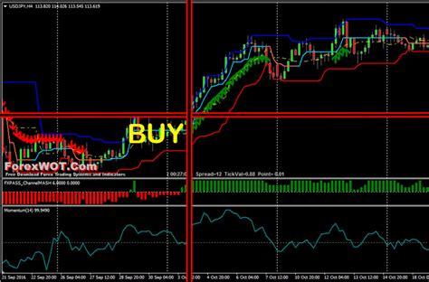 Best Simple Forex Donchian Channel Breakout Trading