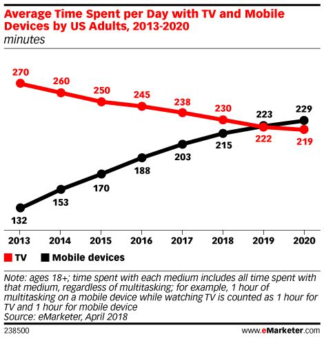 eMarketer: mobile engagement to surpass TV by 2019 ...