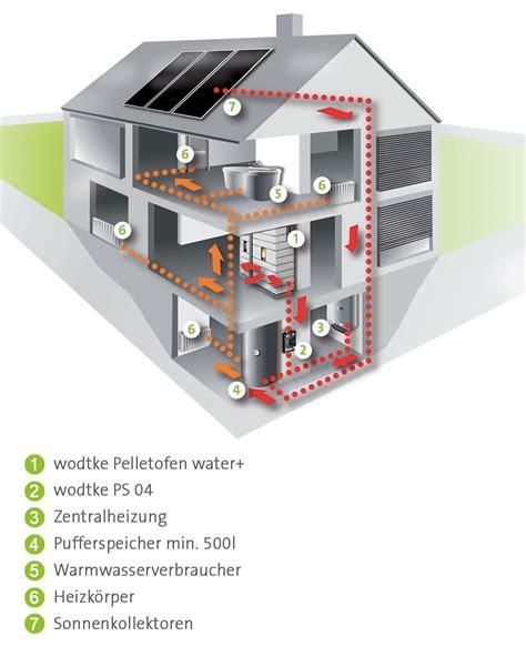 Heizen Mit Pelletofen by Pelletofen Komfortabel Und Effizient Heizen Mit Holzpellets
