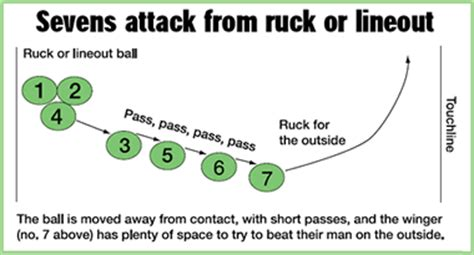 sevens attack rugby coach weekly