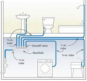 Mobile Home Water Lines Diagram