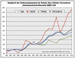 Kwh Gas Berechnen : thema heiz lpreise verheizt heiz l im deutschen ~ Themetempest.com Abrechnung