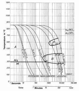 1 2311 Tool Steel