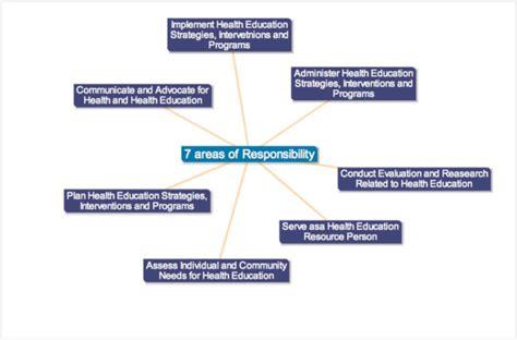 pmo  corporate roadmap  individual success tip