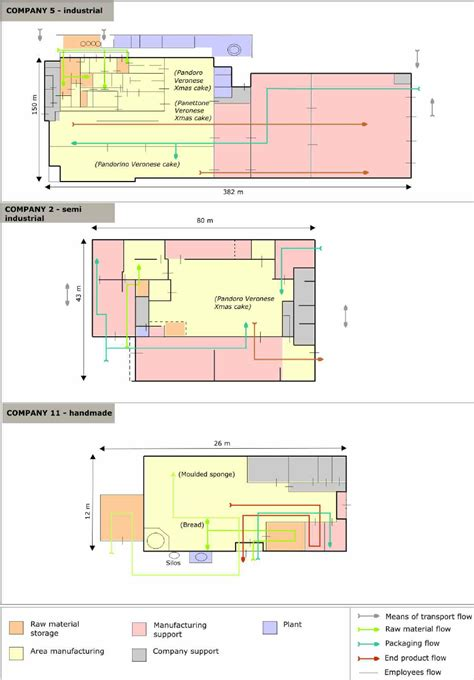 Diagrammatic plans of building types Download Scientific