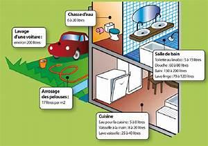 comment economiser l eau a la maison segu maison With comment economiser l electricite a la maison