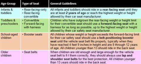 aaps  car seat guidelines