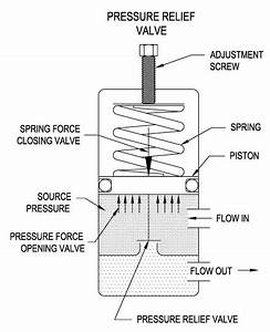 The Basics Of Pressure Relief Valves