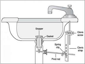 kohler kitchen faucet repair parts vanity sinks kohler bathroom sink drain repair diagram