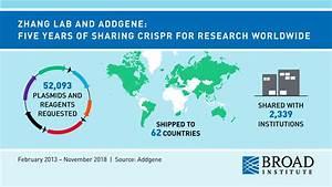 CRISPR   Broad Institute