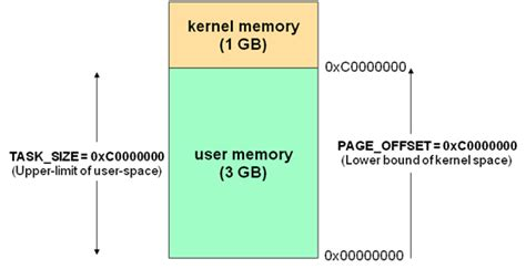 space username 琦宝宝 linux user space and kernel space the high memory