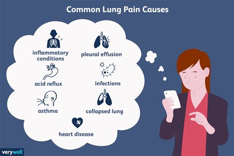 Lung Pain Symptoms