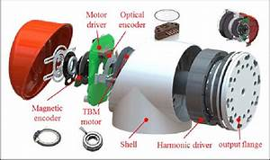 The Joint Structure Of Jitri5  Tbm  Torque Brushless Motor