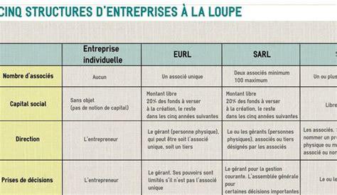 tableau comparatif cinq statuts juridiques d entreprise 224 la loupe l express l entreprise