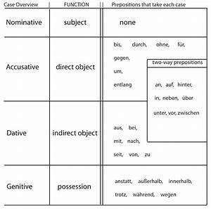 German Article And Personal Pronoun Declension Google