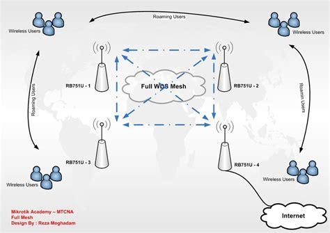 wireless wds mesh mikrotik wiki