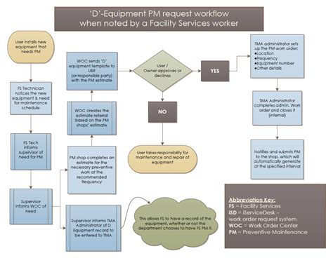 uwm paws help desk process map d equipment initiated by facility services