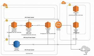 Peoplesoft Aws Build Out    Cloud Project Site