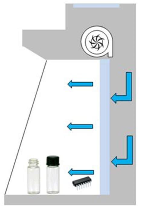 chambre à flux laminaire etuves heratherm thermo heraeus kendro