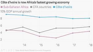 Cote d'Ivoire's economic growth could be hurt by ...