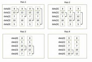 Selection Sort in C Programming: Step by Step Guide ...