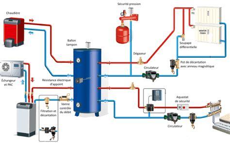 le a gaz fonctionnement l offre de chauffage chauffage central et eau chaude sanitaire