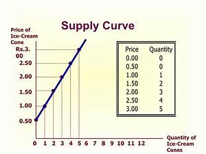 Demand  U0026 Supply Iimm